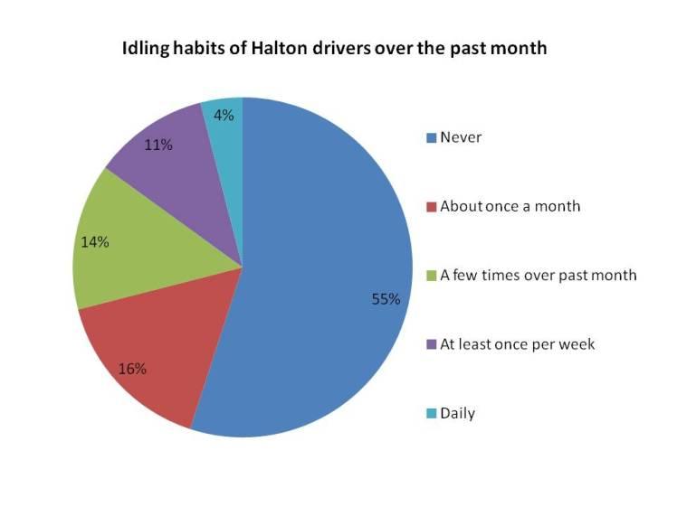 Idling Behaviour in Halton