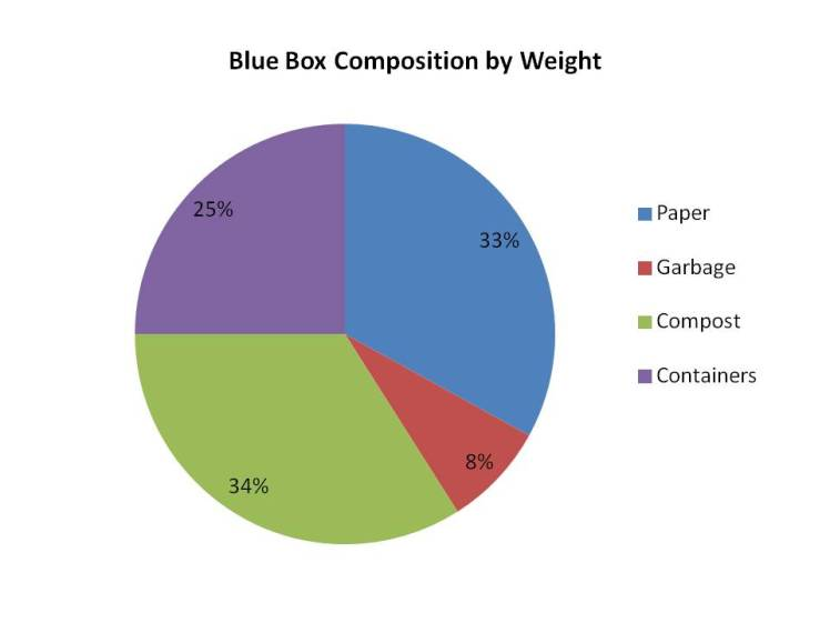 Tansley Woods Waste Audit 2016: Blue Box Composition by Weight