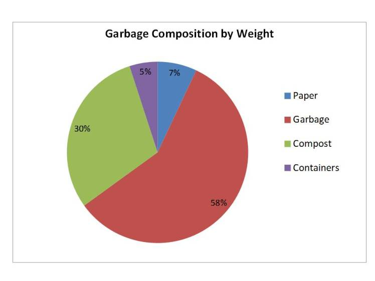 Tansley Woods Waste Audit 2016: Garbage Composition by Weight