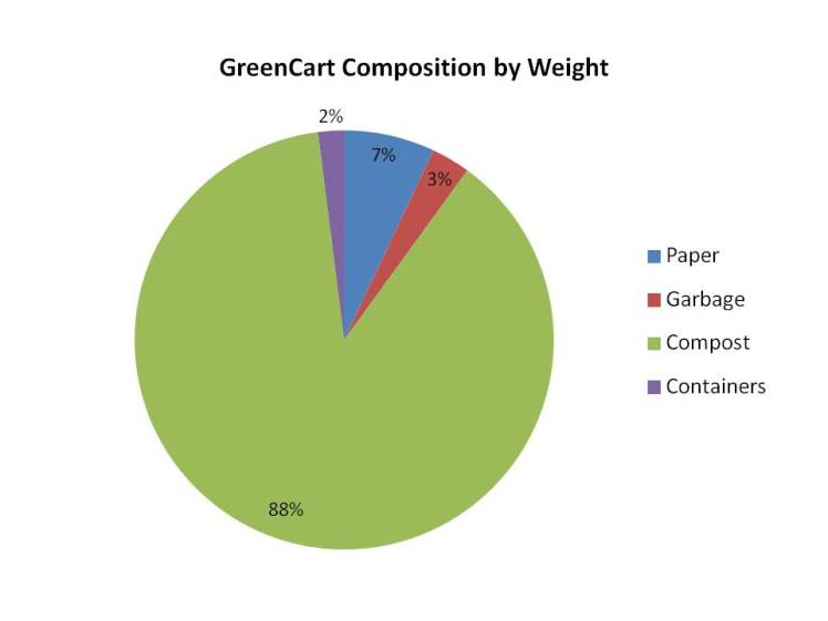 Tansley Woods Waste Audit 2016: GreenCart Composition by Weight