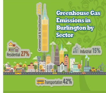 Greenhouse Gas Emissions in Burlington by Sector