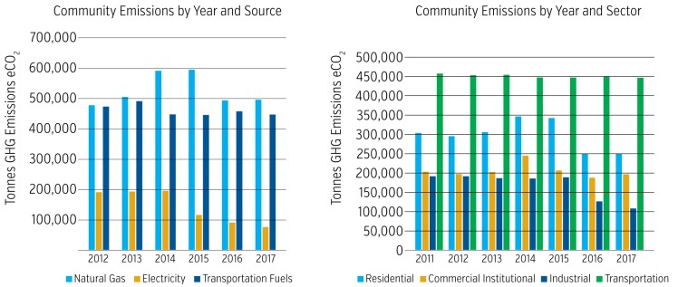 Tables showing community emissions by year and source between 2012 and 2017 and community emissions by year and sector from 2011 to 2017