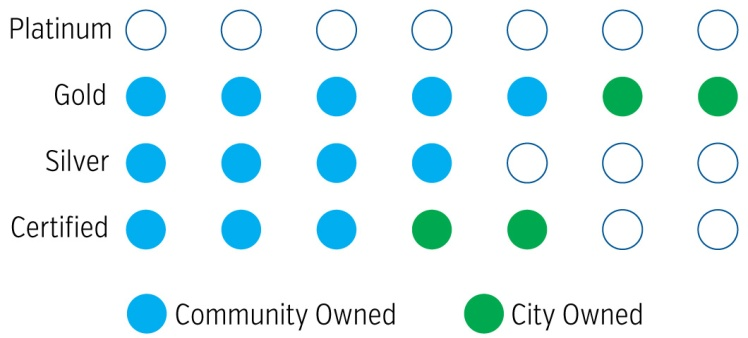 Illustration showing different levels achieved in the LEED certification program for community and city owned buildings