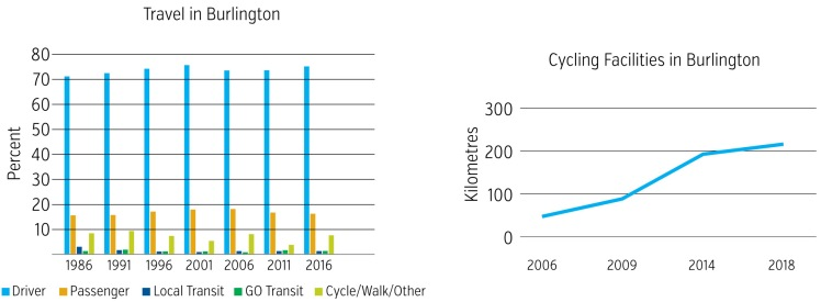 Two tables showing Travel in Burlington (driver, passenger, local transit, GO, and cycle/walk/other) and cycling facilities.