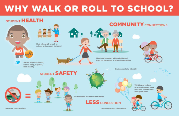 Infographic identifying benefits of walking or rolling to school.