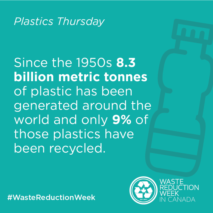 Image of water bottle and statistic that none percent of plastics are recycled in Canada.